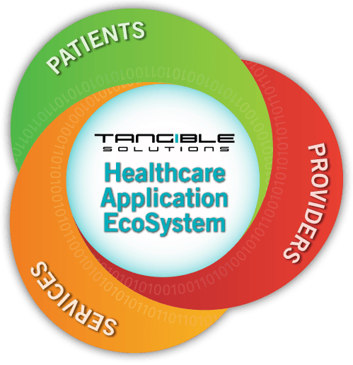 Tangible Healthcare Application Ecosystem