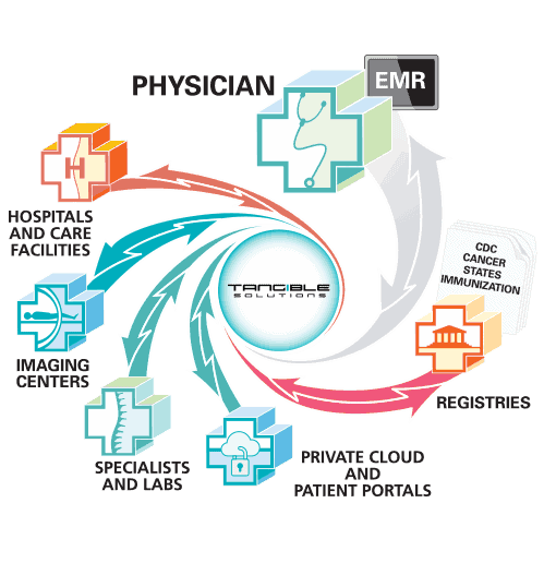 Tangible Physician EHR solutions